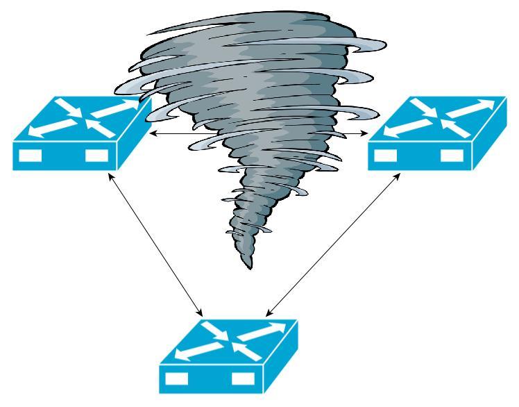 Sturm im Netzwerk (Broadcaststurm)